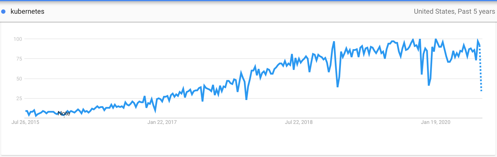 kubernetes trends